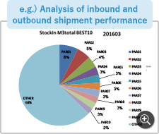 e.g.) Analysis of inbound and outbound shipment performance