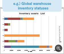 e.g.) Global warehouse inventory statuses