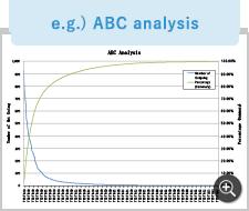 e.g.) ABC analysis