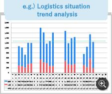 e.g.) Logistics situation trend analysis