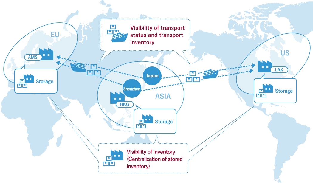 Visibility of transport status and transport inventory. Visibility of inventory (Centralization of stored inventory)