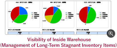Visibility of Inside Warehouse (Management of Long-Term Stagnant Inventory Items)