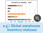 e.g.) Global warehouse inventory statuses​​​