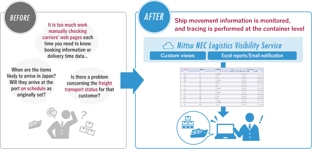 BEFORE​ It is too much work manually checking carriers' web pages each time you need to know booking information or delivery time data... When are the items likely to arrive in Japan? Will they arrive at the port on schedule as originally set? Is there a problem concerning the freight transport status for that customer? AFTER Ship movement information is monitored, and tracing is performed at the container level.​