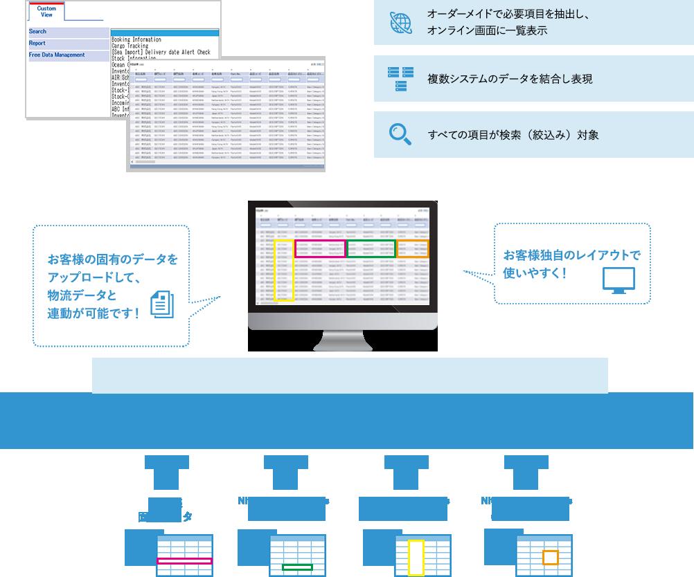 お客様の固有のデータをアップロードして、物流データと連動が可能です! お客様独自のレイアウトで使いやすく! オーダーメイドで必要項目を抽出し、オンライン画面に一覧表示 複数システムのデータを結合し表現 すべての項目が検索(絞込み)対象
