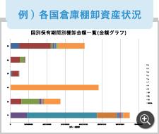 例) 各国倉庫棚卸資産状況