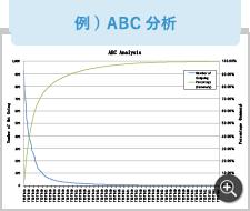 例) ABC分析