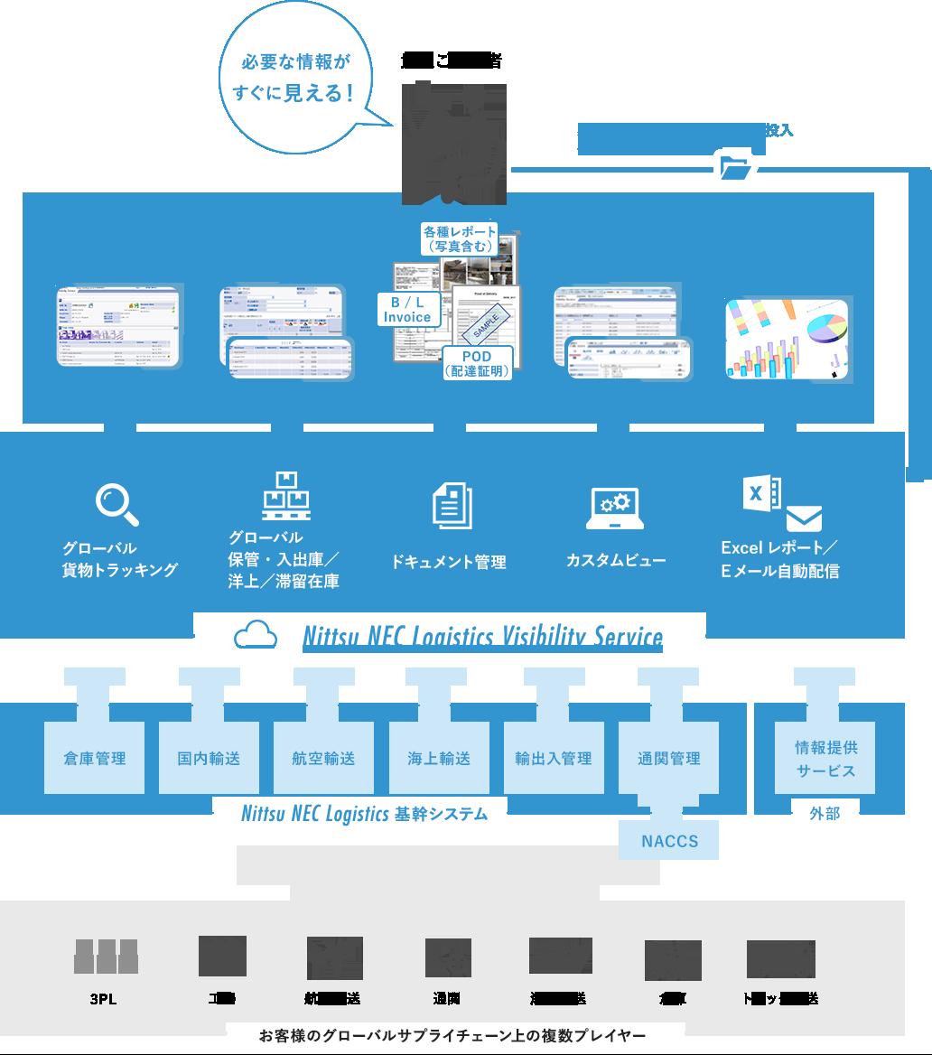 貴社ご担当者 必要な情報が すぐに見える! 必要に応じて、自社データを投入各種機能と連携可能