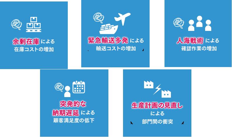 余剰在庫による在庫コストの増加 緊急輸送多発による輸送コストの増加 人海戦術による確認作業の増加 突発的な納期遅延による顧客満足度の低下 生産計画の見直しによる部門間の衝突